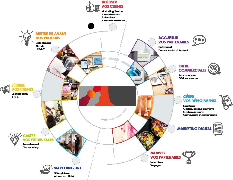 Visuel des métiers Groupe Addikt
